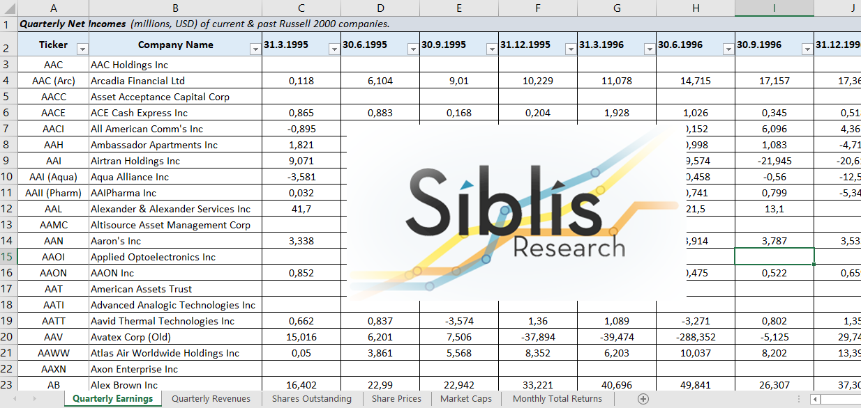 Russell 2000 Researcher Dataset 1995 2018 Siblis Research Ltd